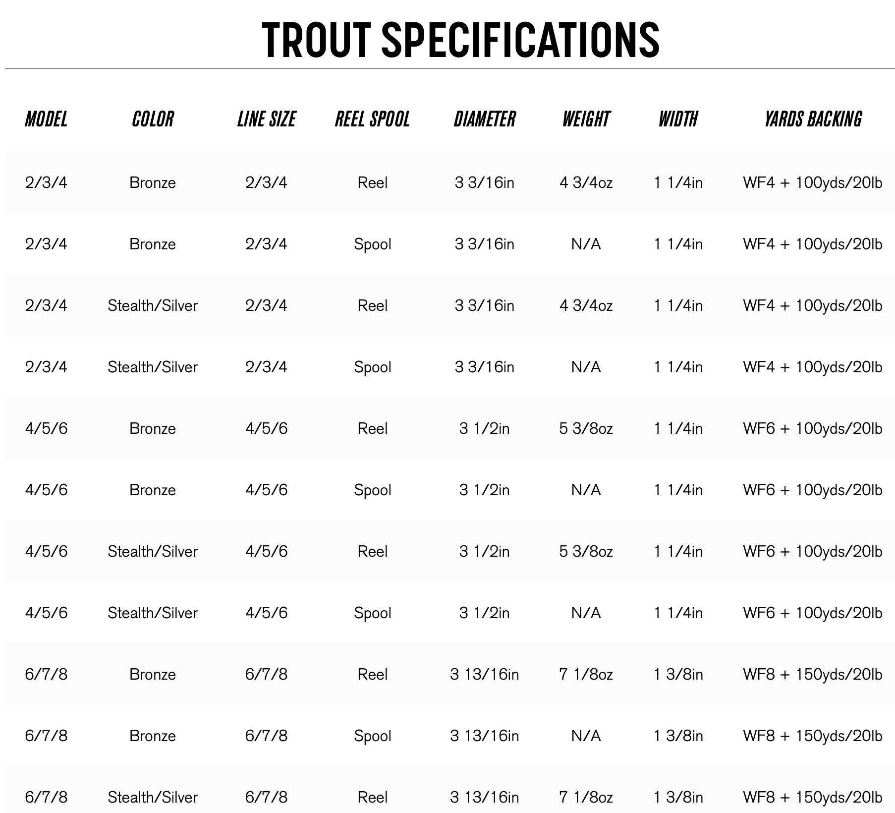Sage Trout Reel Specifications | Bozeman Fly Shop