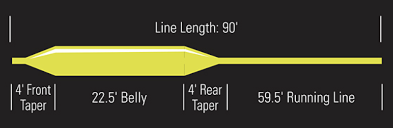 Orvis Clearwater Fly Line Taper Diagram